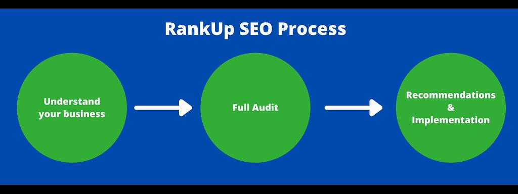 RankUp Technical SEO Process